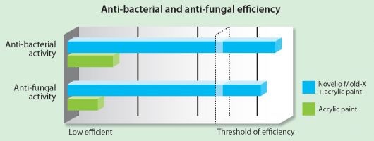 Scheme Novelio� Mold-X - Anti-bacterial and anti-fungal efficiency scheme